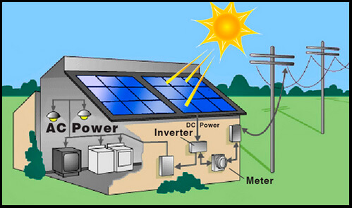 Residential solar installation - The key components of a successful solar project - Part 2: