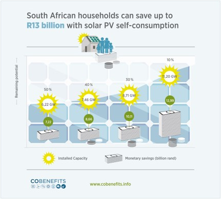 Co Benefits Figure 2 - Co-benefits: 4 reasons why renewables improve life in South Africa