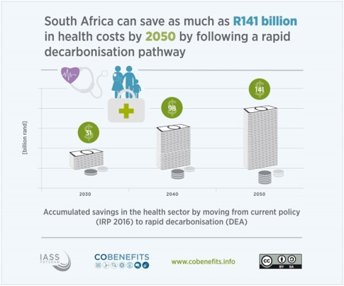 Co Benefits Figure 3 - Co-benefits: 4 reasons why renewables improve life in South Africa