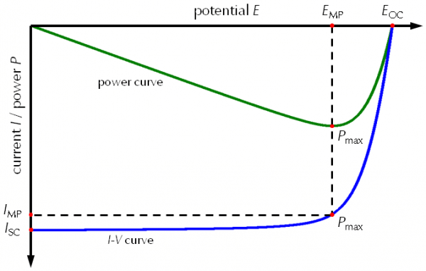 current-voltages-and-power-curves