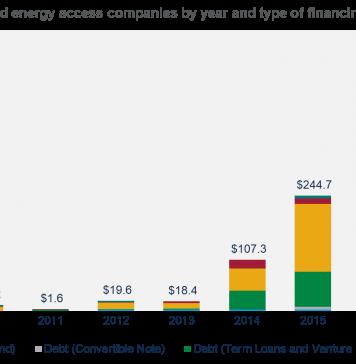 Offgrid Energy Access Forum