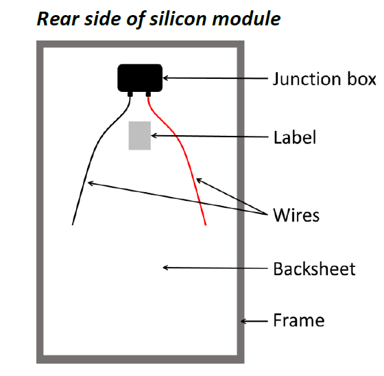 Rear side of silicon solar PV module