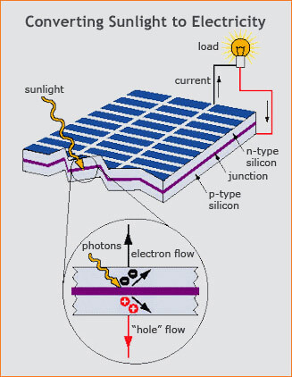 Solar Cell Mechanism - How does a Solar Panel work?