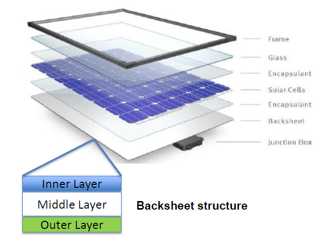 Solar Module Backsheet structure - How to inspect visually  a solar PV panel?