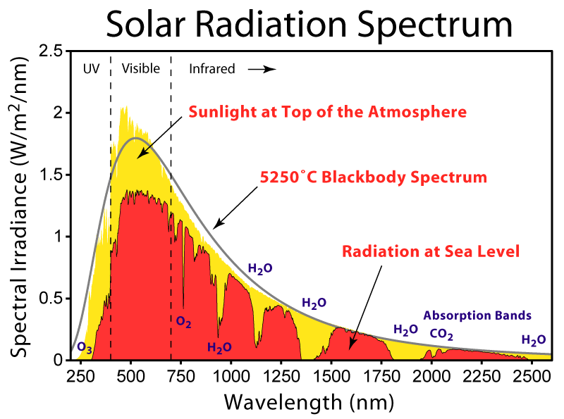 Solar Spectrum - How does a Solar Panel work?