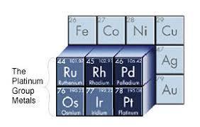 platinum group metals - Green Hydrogen: A Quick Look at Africa